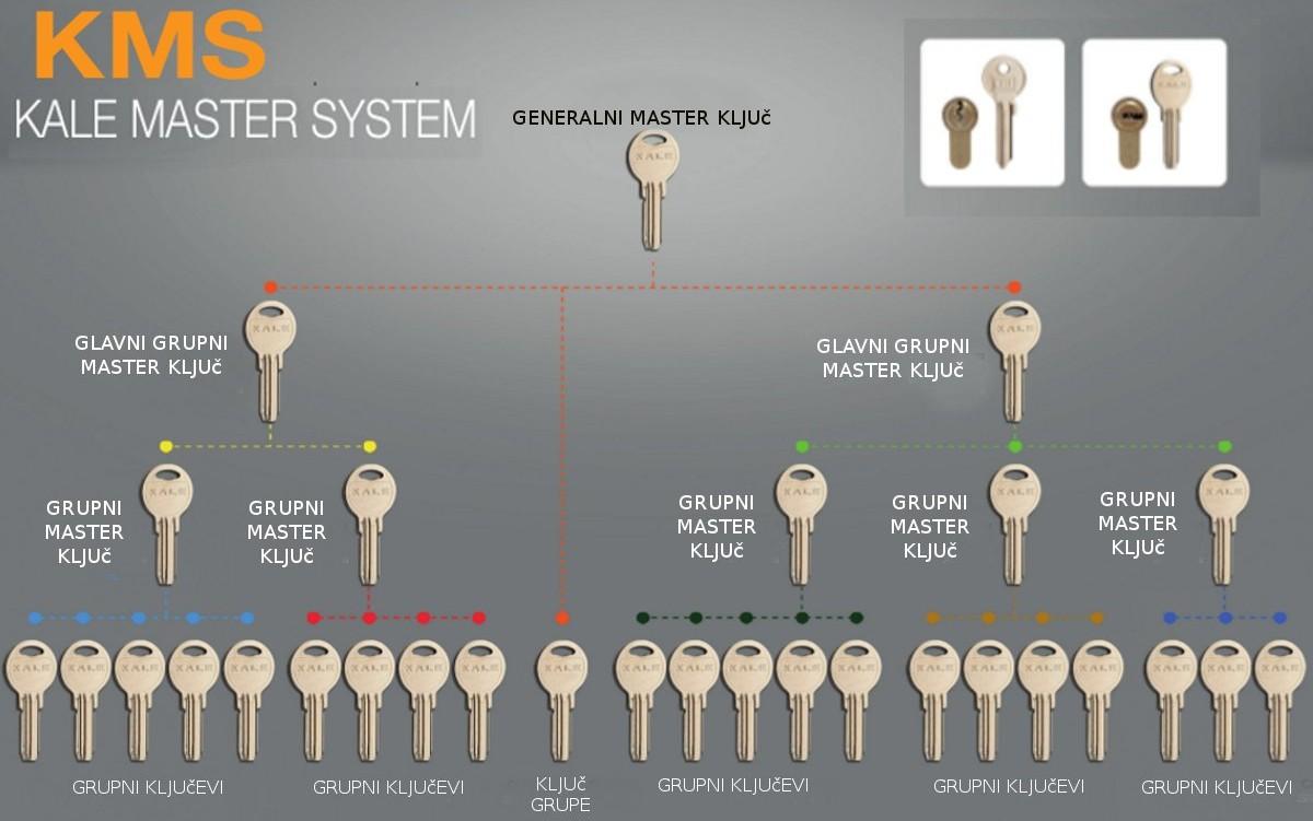KaleKilit Master Sistem